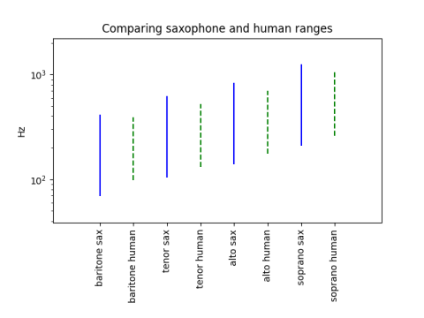 Saxophone and human voice ranges