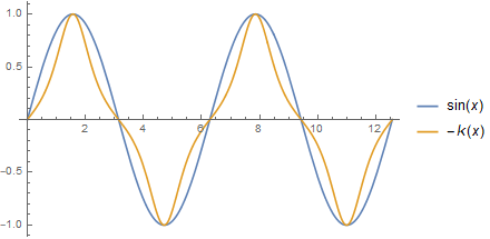 Plot of a sine wave and its curvature
