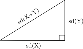 Cosines and correlation in the diagram above sd stands for standard deviation the square root of variance the diagram is correct because the formula ccuart Gallery