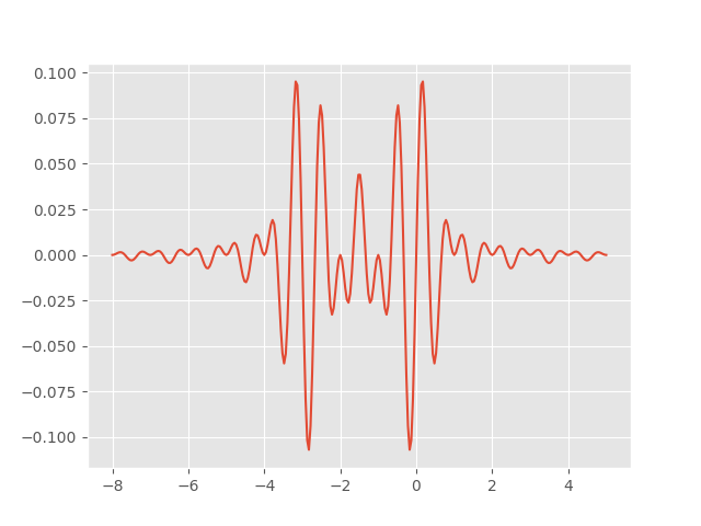 Product of two Shannon wavelets