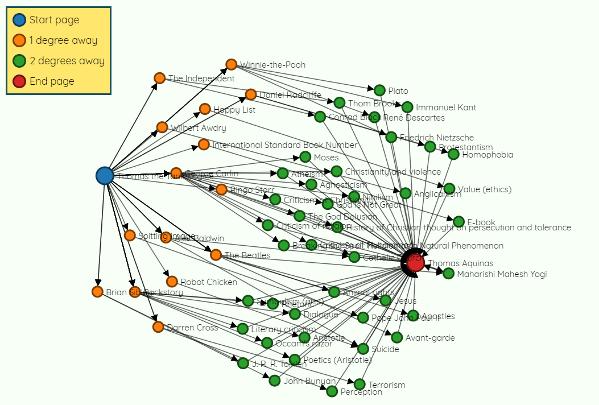 Networks | John D  Cook