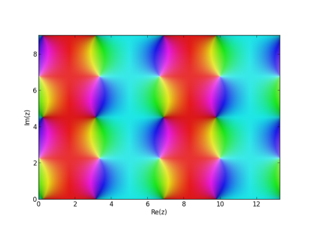 Phase plot of Jacobi sn function