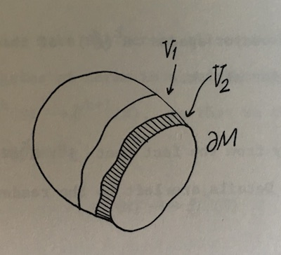 Ham-like illustration from Spivak's Differential Geometry, volume 1