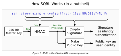 Nutshell description of SQRL