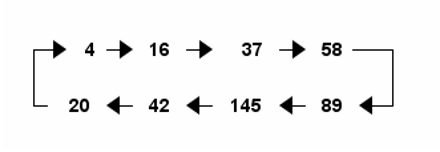 Squared Digit Sum Cycle