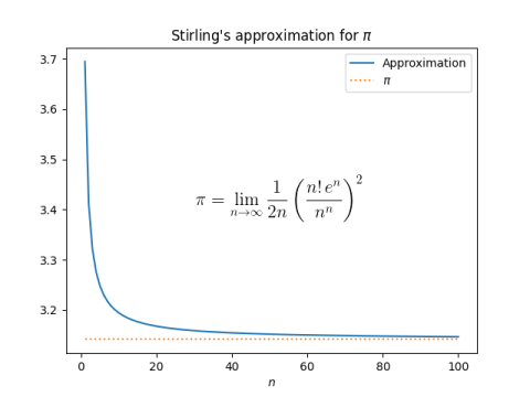 Plot of approximation for pi