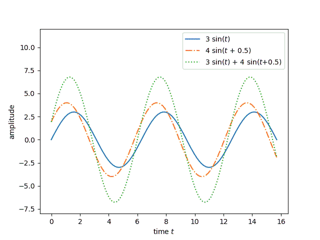 Sum of two phase-shifted sine waves with the same frequency is another sine wave