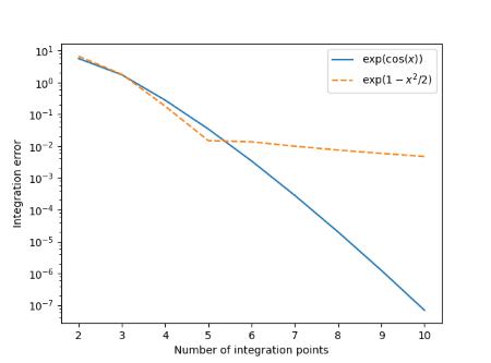 Integration | John D  Cook