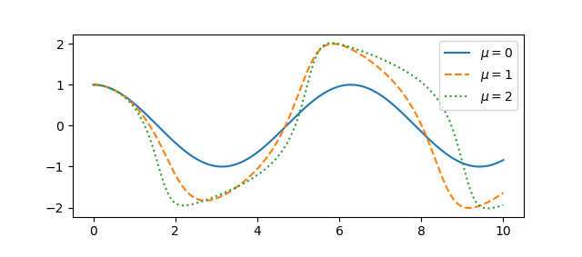 Van der Pol oscillator solutions as a function of time