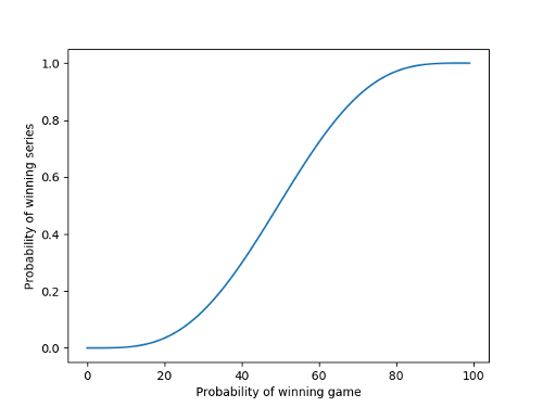 Probability of winning the world series as a function of the probability of winning one game
