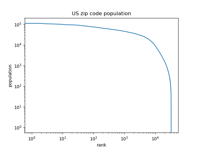 log-log plot of US zip code population by rank